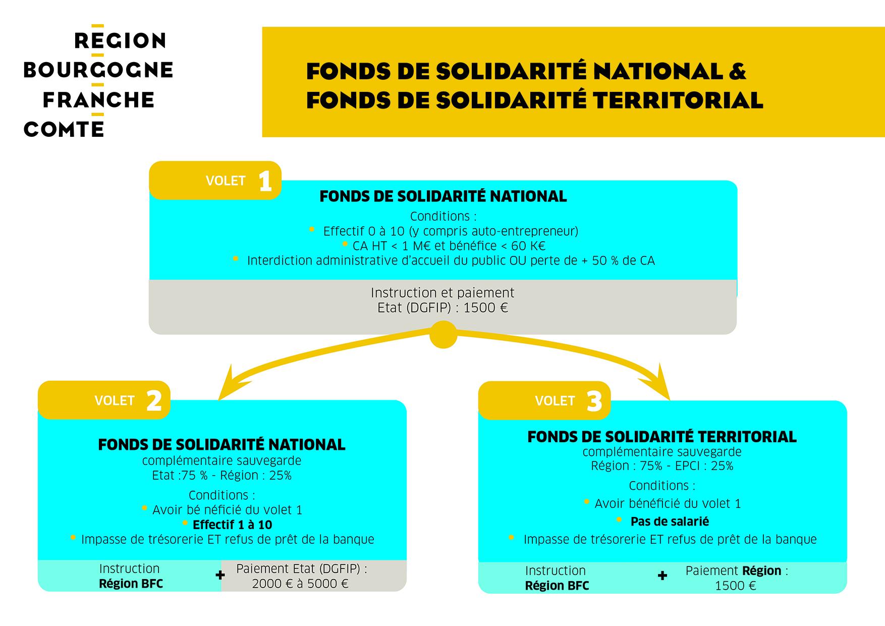 Fonds de solidarité territorial Région-EPCI